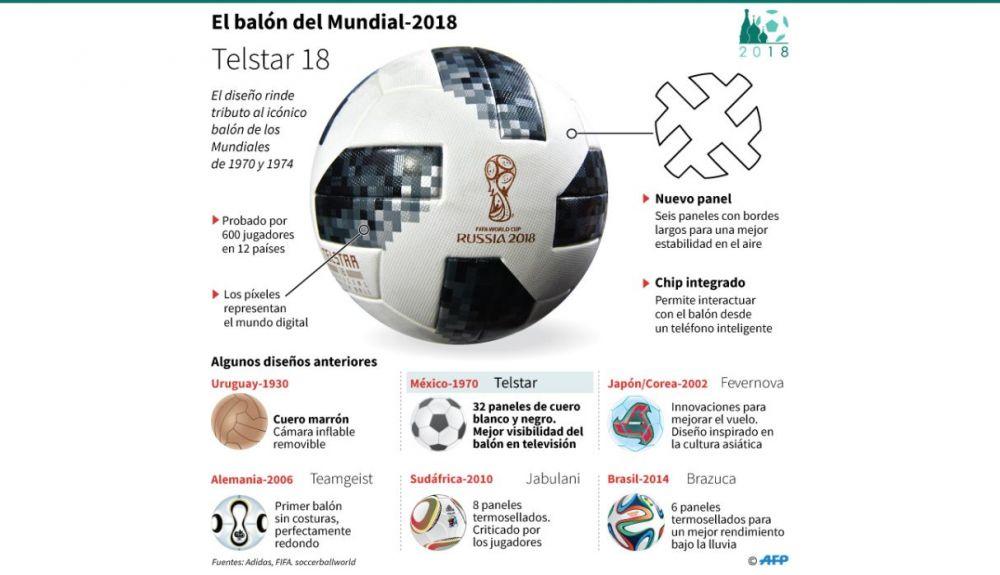 Telstar 18, el balón del Mundial 2018