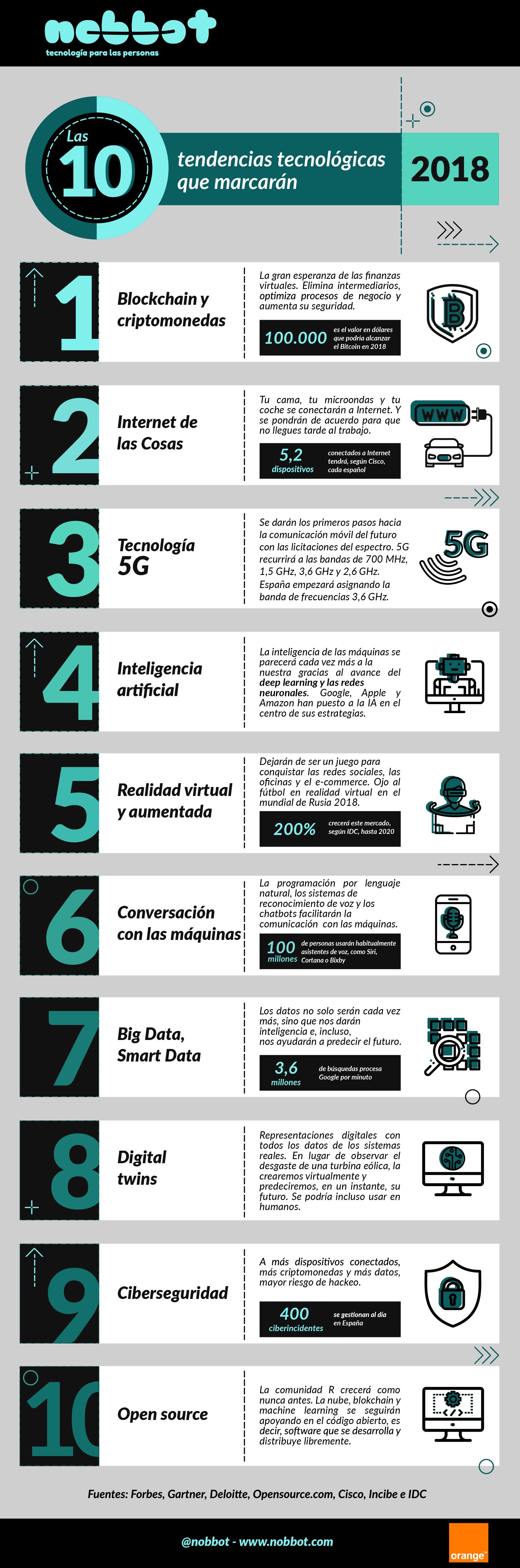 Las 10 tendencias tecnológicas que marcarán 2018