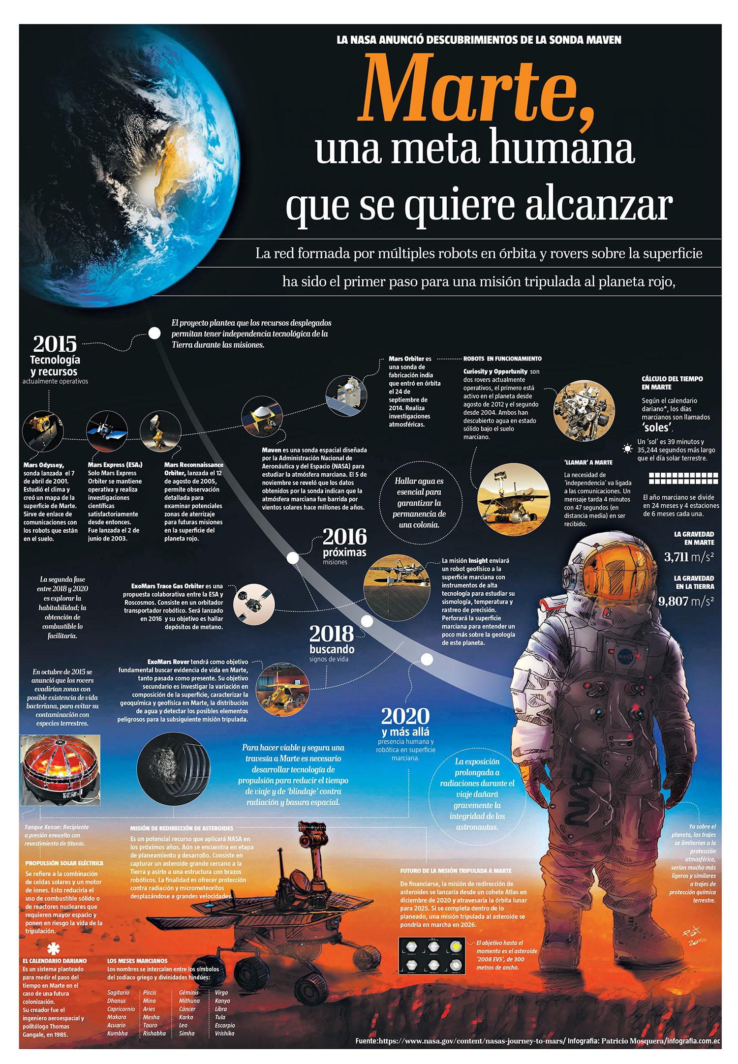 Marte, una meta humana que se quiere alcanzar