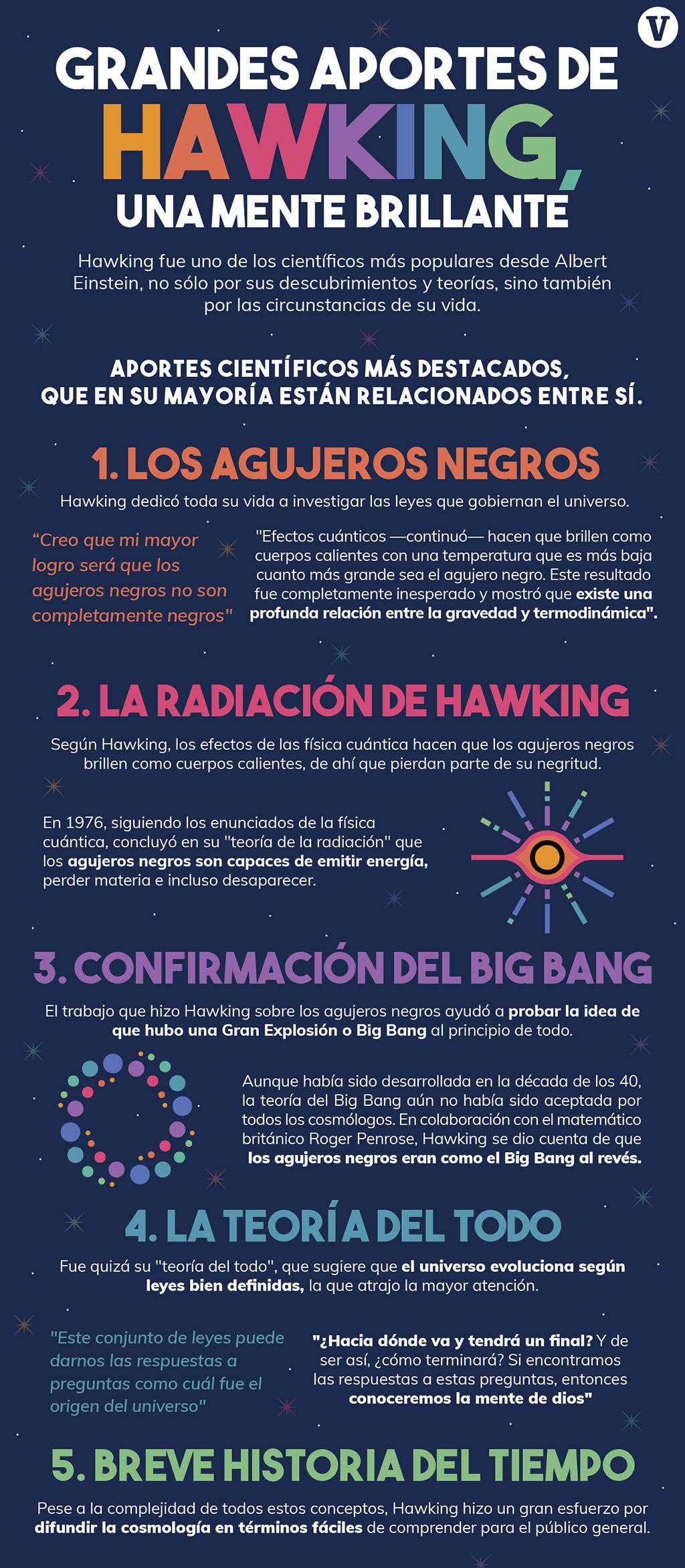 Grandes aportes de Hawking, una mente brillante