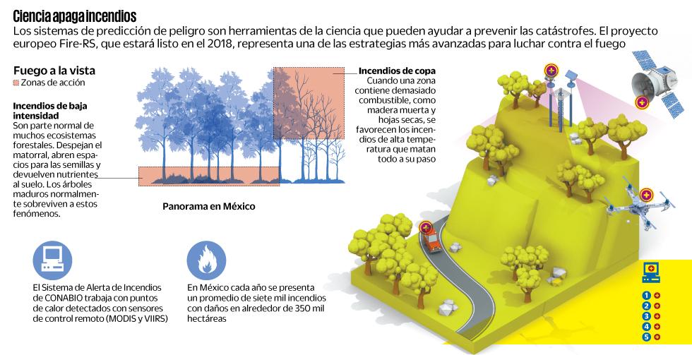 Ciencia apaga incendios