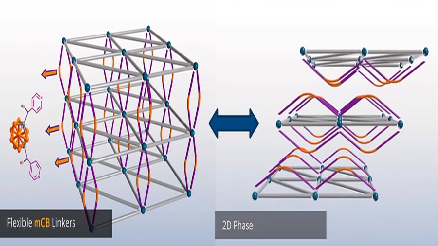 Desarrollan materiales flexibles nanoporosos que pasan de 3D a 2D de manera reversible