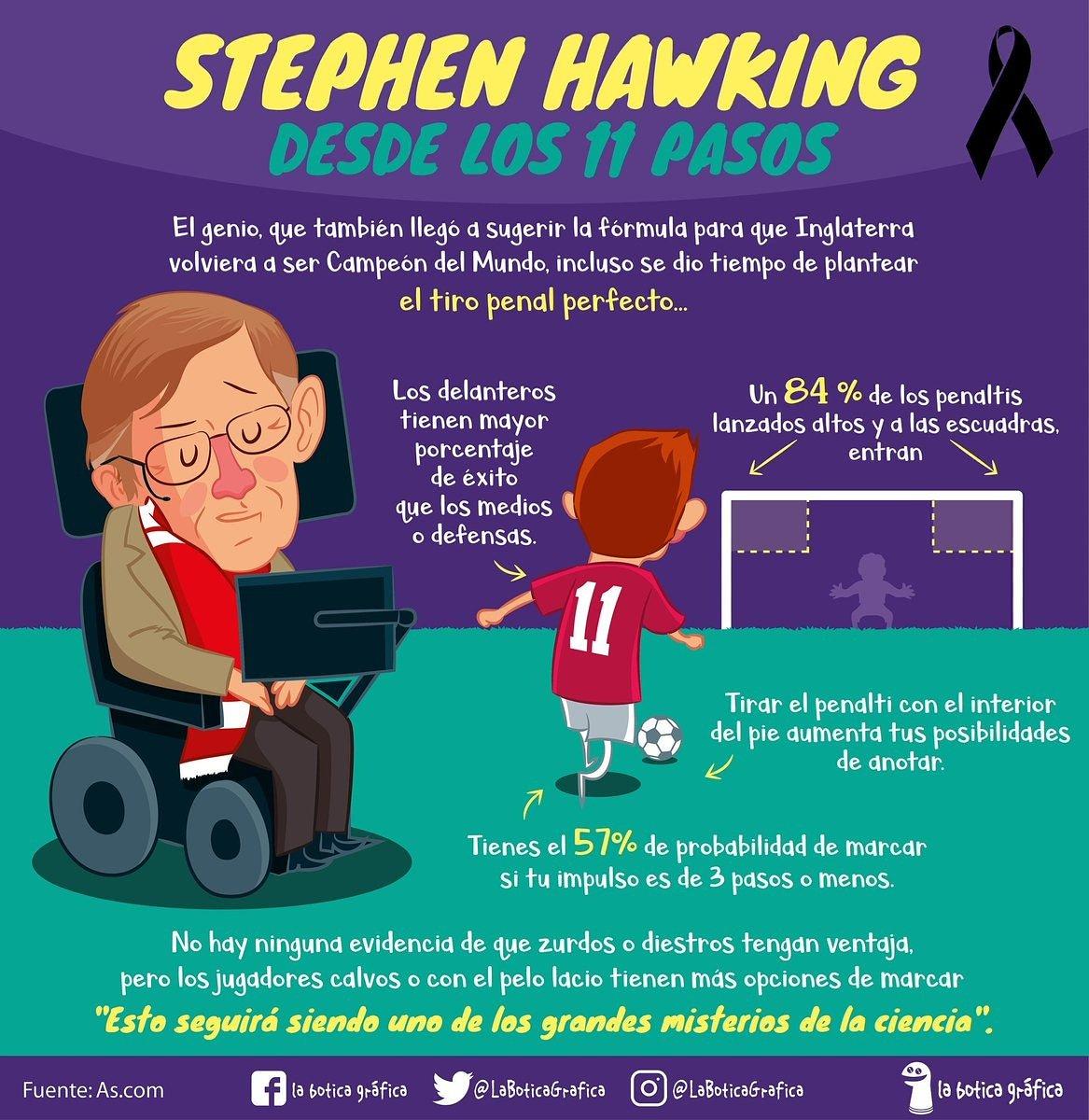 Stephen Hawking desde los 11 pasos