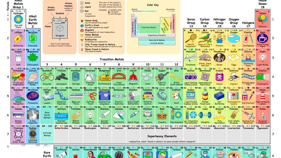 Crean tabla periódica que hace fácil ver lo que todos los elementos pueden hacer