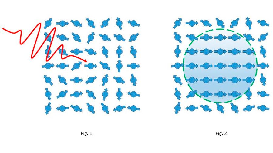 Logran la magnetización de la materia casi instantánea por medio de la luz, en picosegundos
