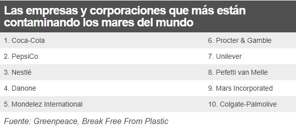 Cuáles son las empresas cuyo plástico está contaminando los mares del mundo
