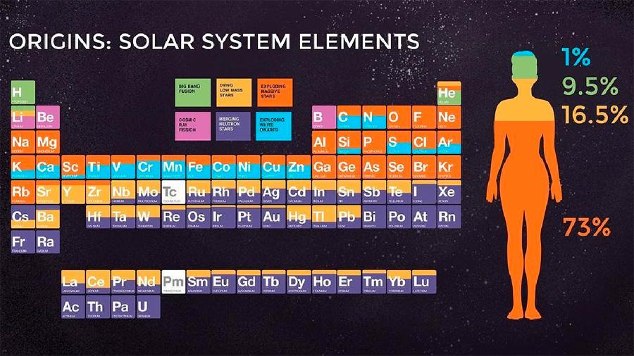 73% de los átomos del cuerpo humano provienen de la explosión de estrellas masivas