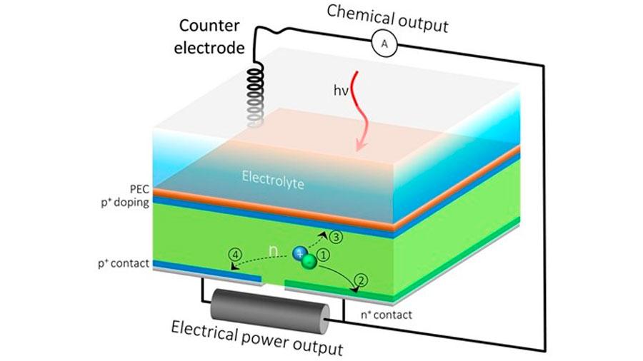 Una misma célula solar produce dos clases de energías renovables
