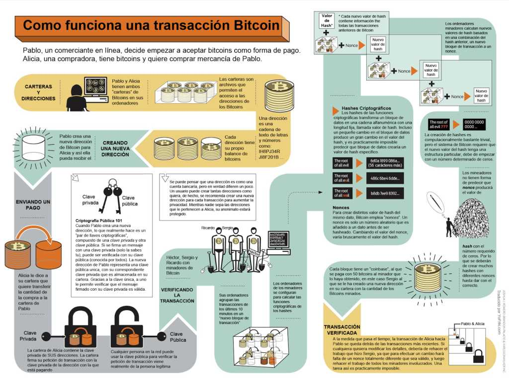 Como funciona una transacción Bitcoin