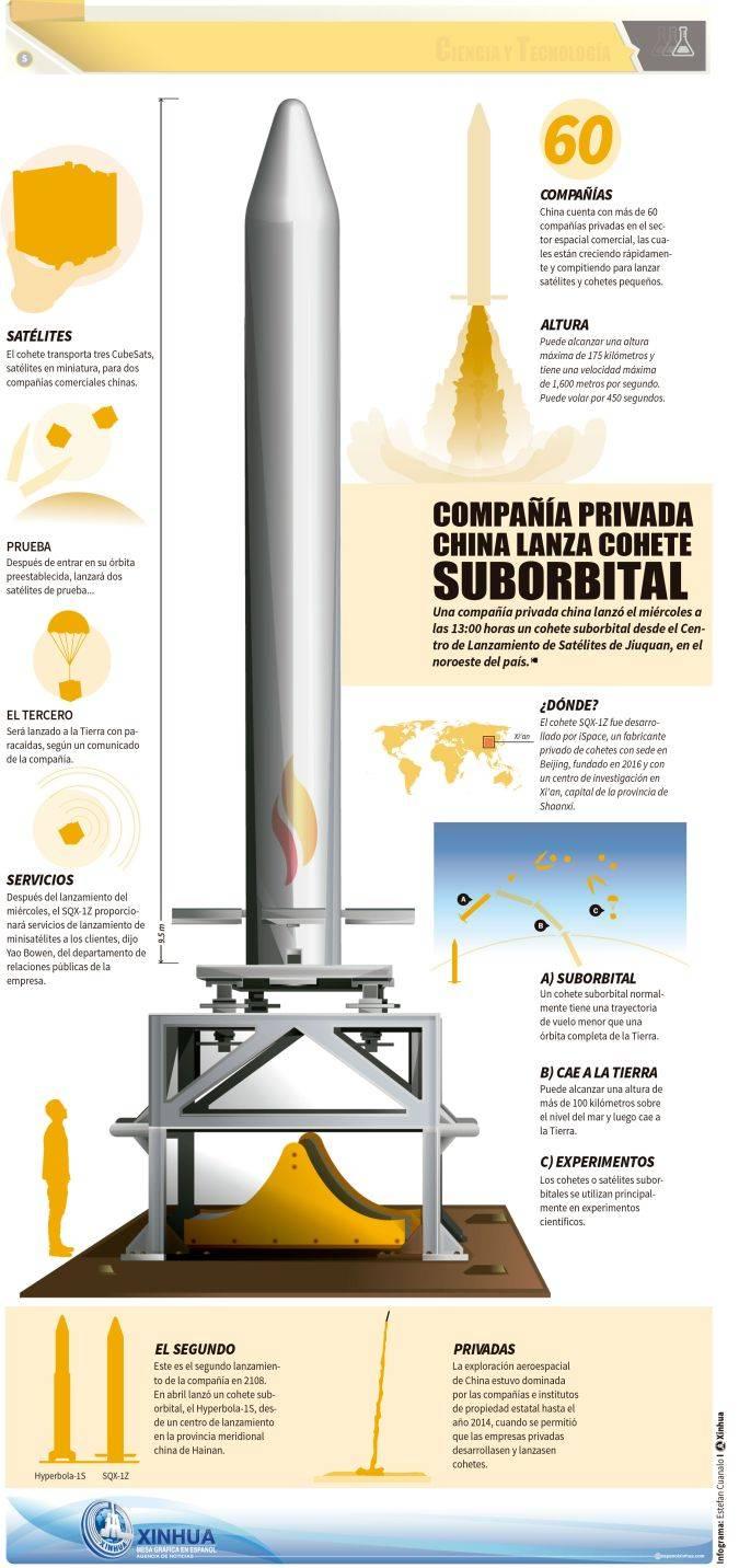 Compañia privada China lanza cohete suborbital