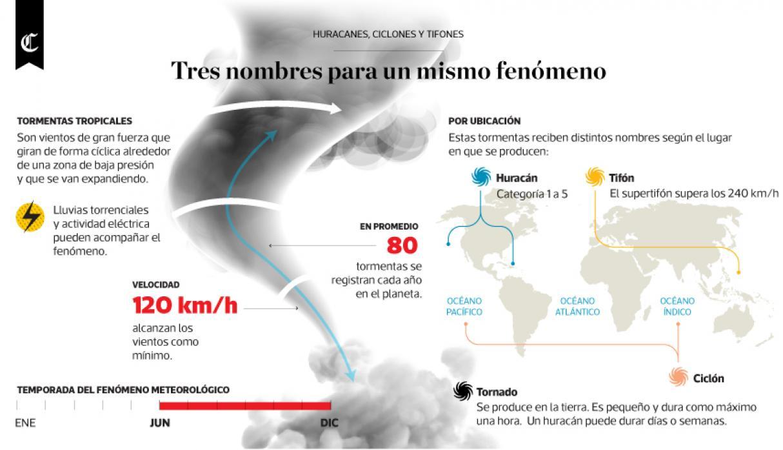 Huracanes, ciclones y tifones. Tres nombres para un mismo fenómeno