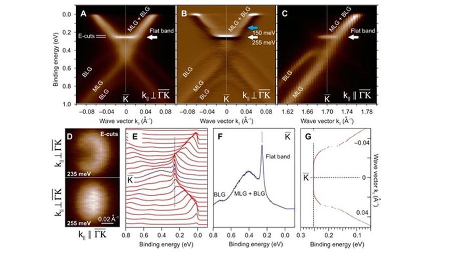 Científicos logran explicación a la superconductividad en el grafeno