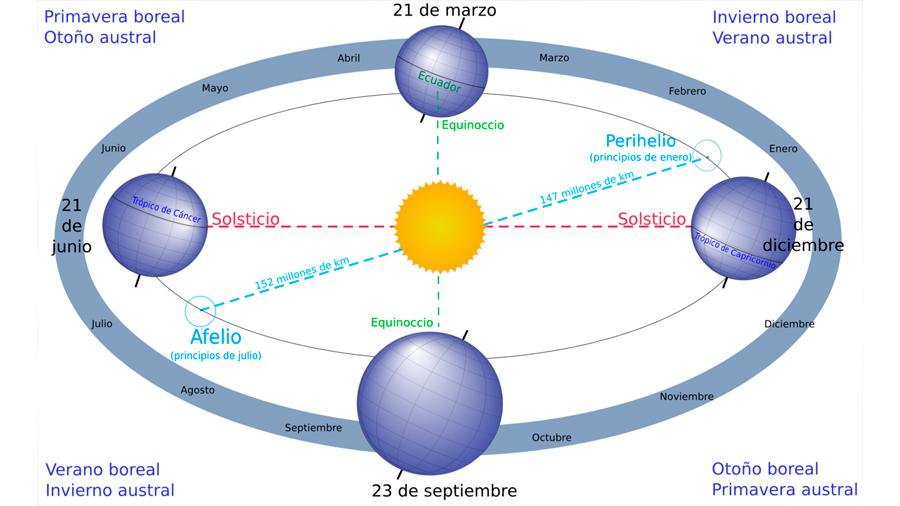 La Tierra, a velocidad máxima hoy 3 de enero: 3.420 kilómetros por hora en promedio