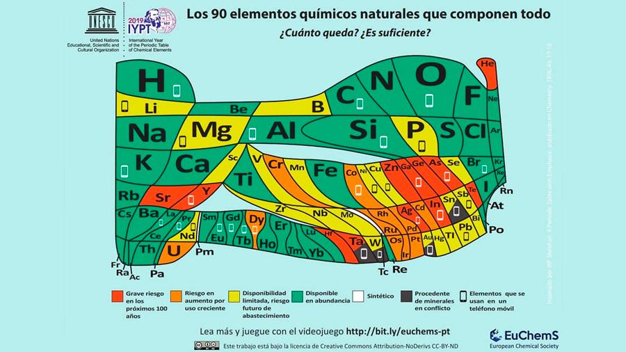 Qué elementos de la tabla periódica están amenazados (y qué tiene que ver con eso tu celular)