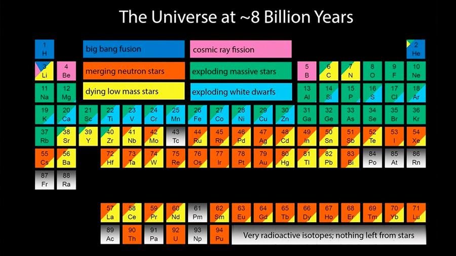 La composición del Universo cambia según se completa la Tabla Periódica