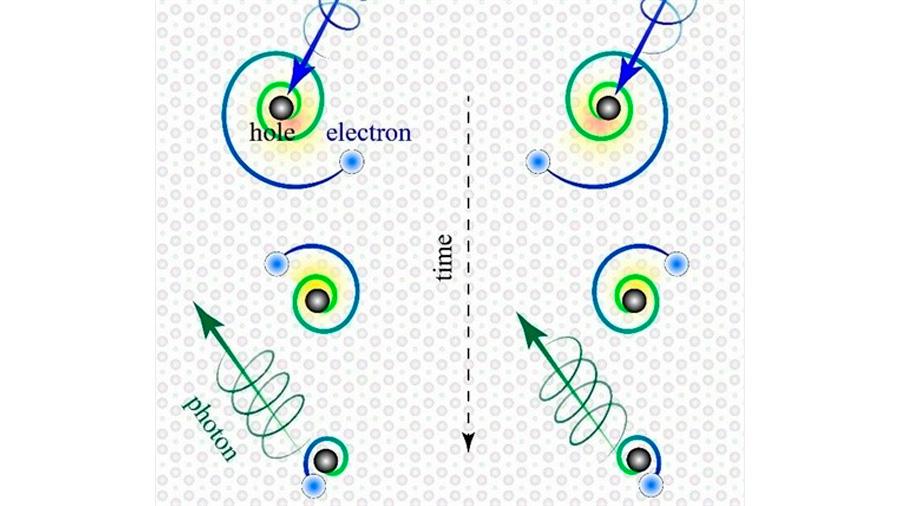 Físicos descubren electrones exóticos que giran como planetas