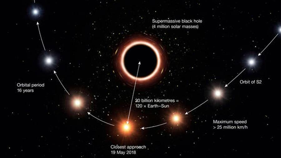 Prueban el principio de equivalencia de Einstein a 20,000 años luz
