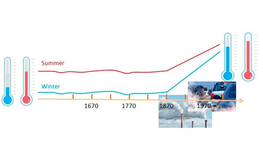 La influencia humana en el cambio climático se remonta a 1860