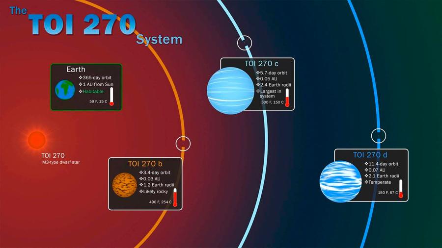 """Hallan tres planetas y los califican cómo el """"eslabón perdido"""" de la formación planetaria"""