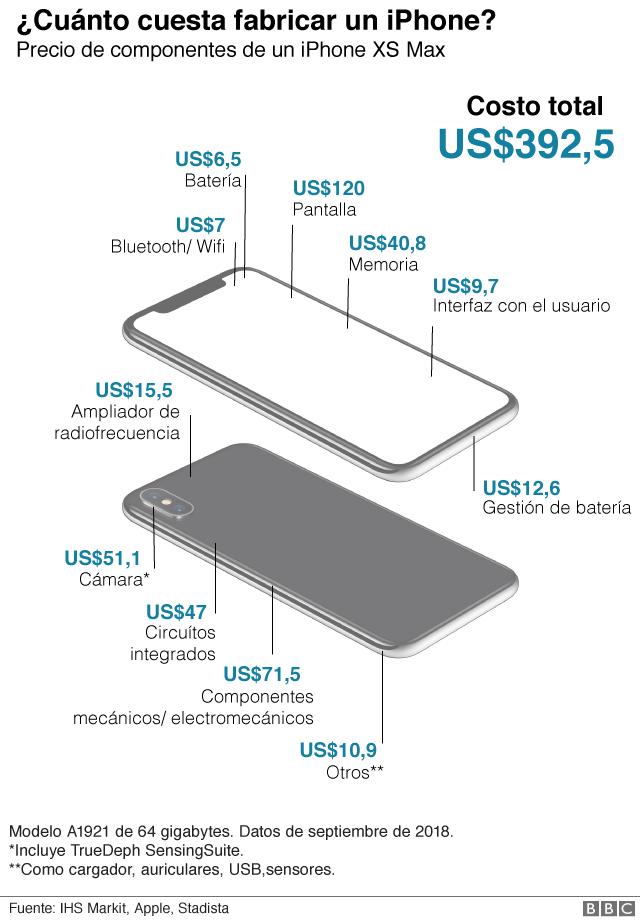 Cuánto le cuestan a Apple los componentes de un iPhone (en comparación con lo que pagas)