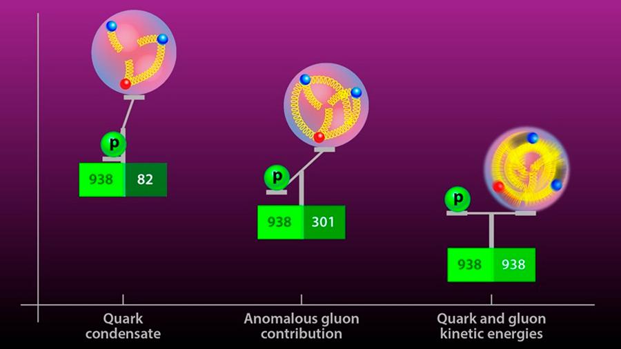 ¿Qué masa tienen los neutrinos? Esta es la estimación más precisa hasta la fecha