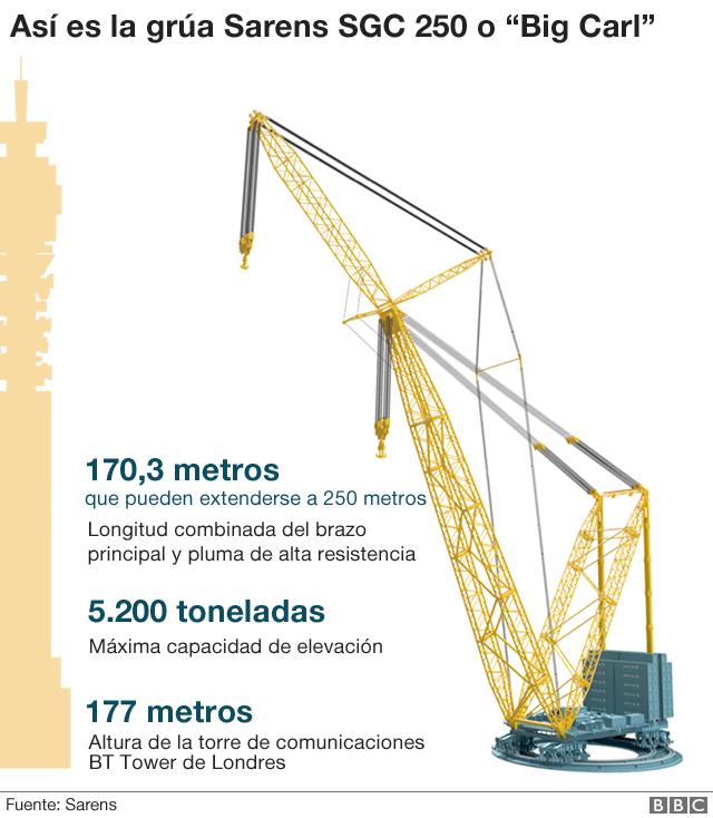 Instalan la grúa mas alta del mundo: 250 metros y levantar hasta 5,200 toneladas a la vez