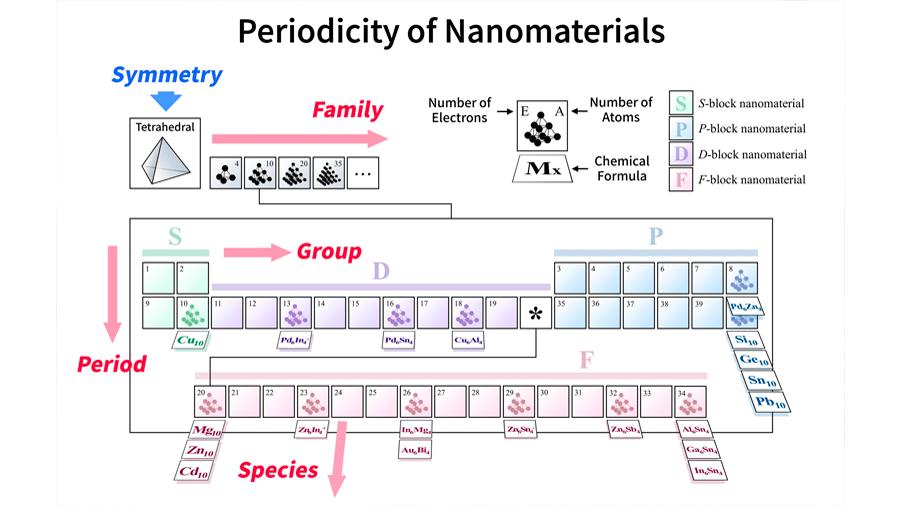 Se sientan las bases de una tabla periódica para moléculas