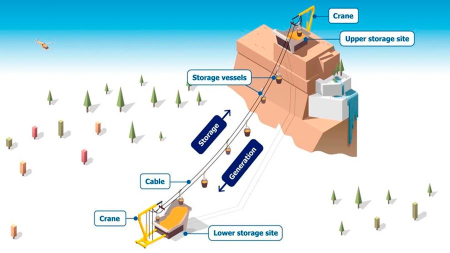 ¿Montañas para el almacenamiento de energía a largo plazo?