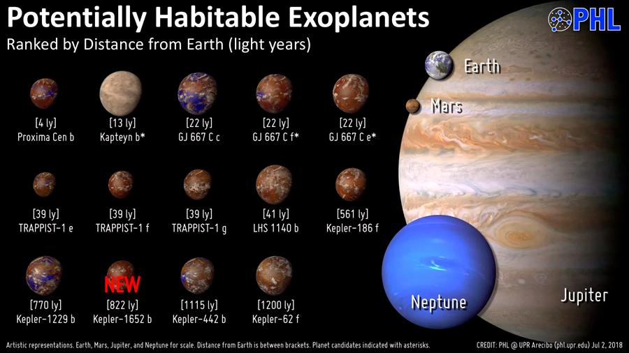 Un estudio concreta qué exoplanetas son potencialmente habitables