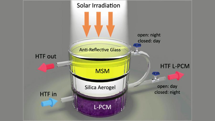 Investigadores crean un dispositivo para capturar y almacenar energía solar