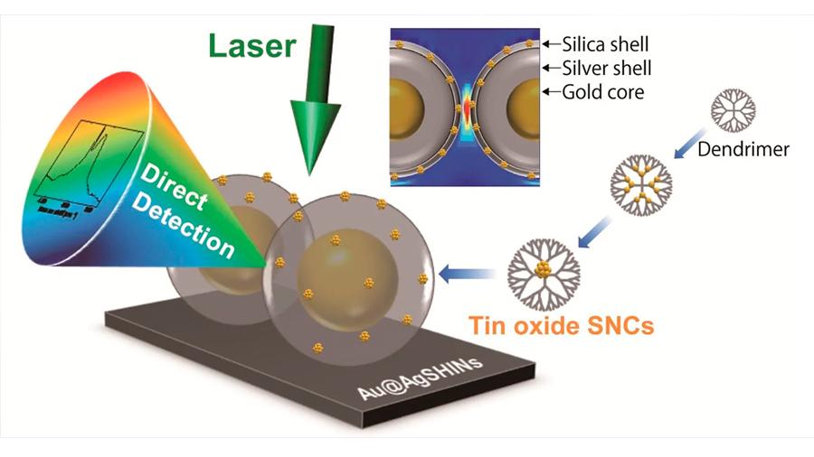 Ya es posible analizar partículas menores a una mil millonésima de metro