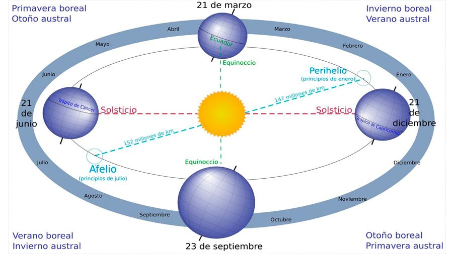 La Tierra, a velocidad máxima este fin de semana