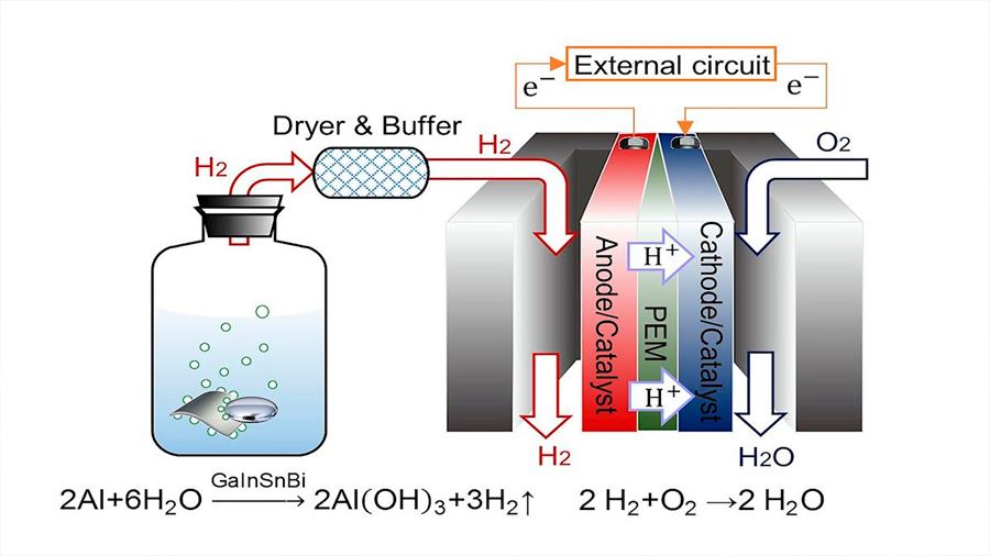 Logran producción instantánea de hidrógeno para alimentar pilas de combustible