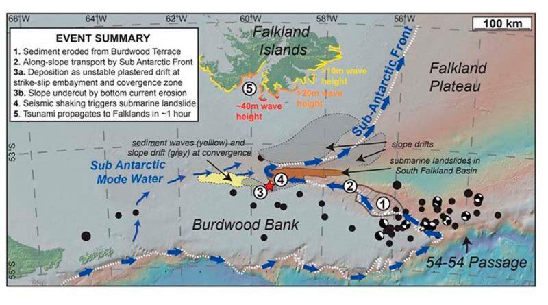 Riesgo de tsunami para las Islas Malvinas por deslizamientos de tierra submarinos