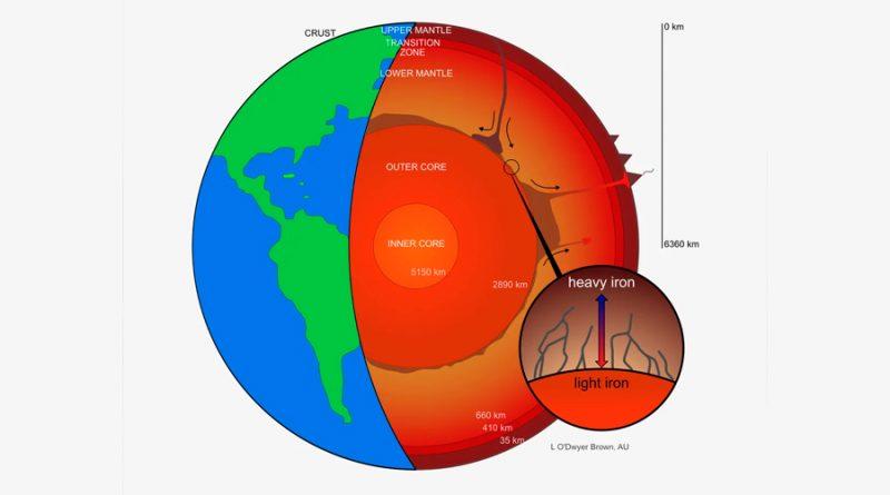 Pesados isótopos de hierro se escapan del núcleo de la Tierra