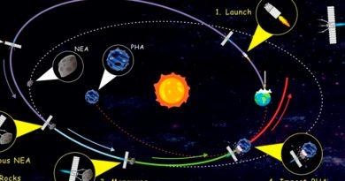 Proponen desviar asteroides peligrosos con naves cargadas de rocas