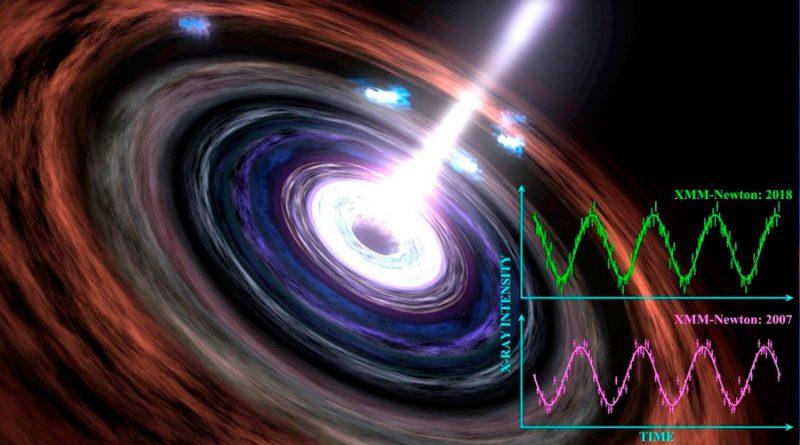 El primer latido de un agujero negro persiste trece años después