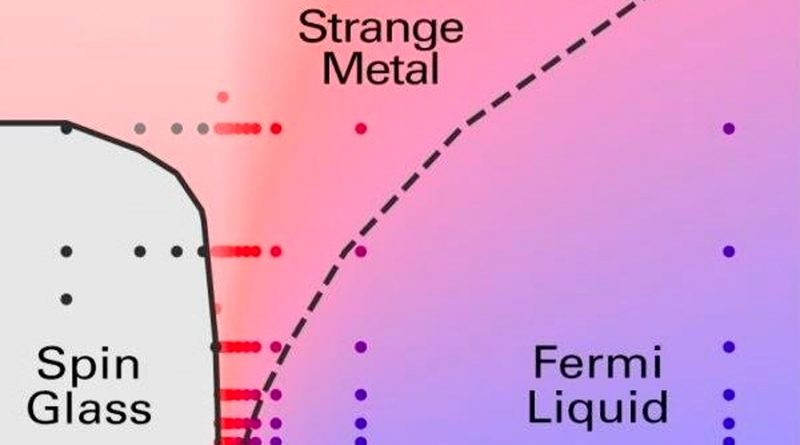 Los metales extraños resultan ser un nuevo estado de la materia