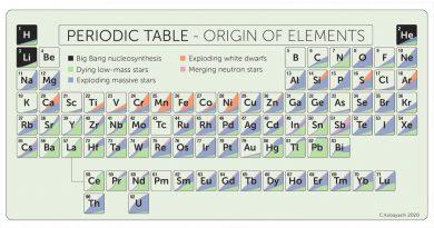 Crean una tabla periódica de nueva apariencia por las estrellas de neutrones