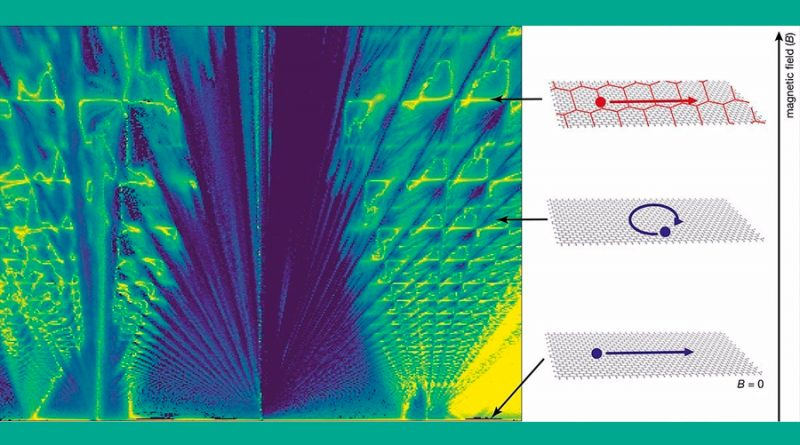 Física radicalmente diferente observada en super-redes de grafeno