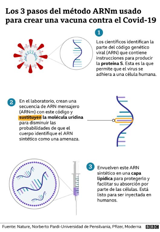 Vacunas: ¿por qué el método del ARNm es tan innovador?