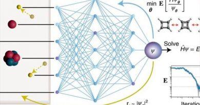 La inteligencia artificial resuelve la ecuación de Schrödinger