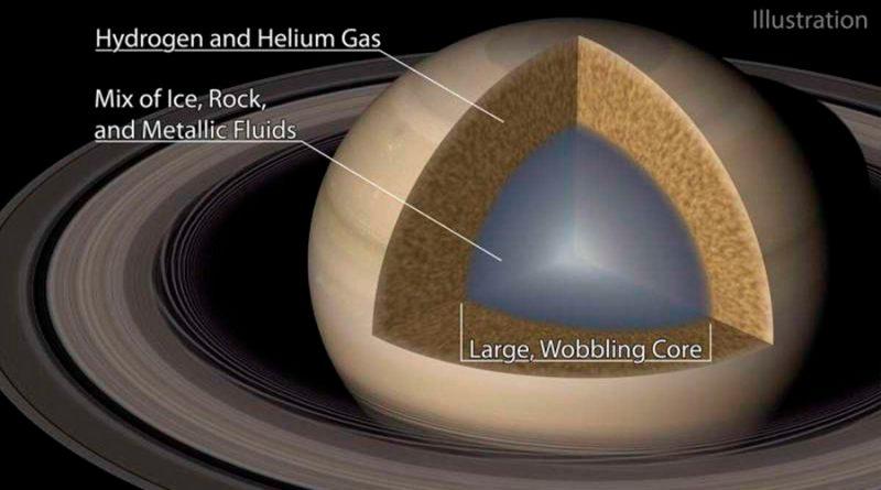 Saturno crea ondas en sus propios anillos
