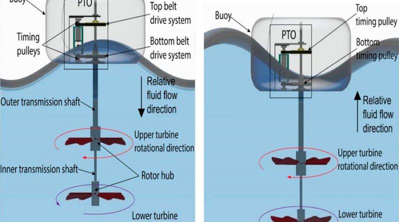 Nueva turbina extrae doble de energía de las olas
