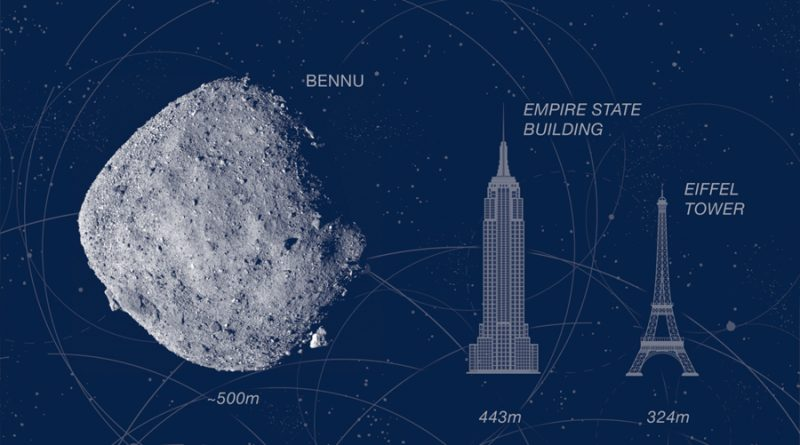 NASA estudia posibilidad que impacte en la Tierra un asteroide del tamaño del Empire State Building