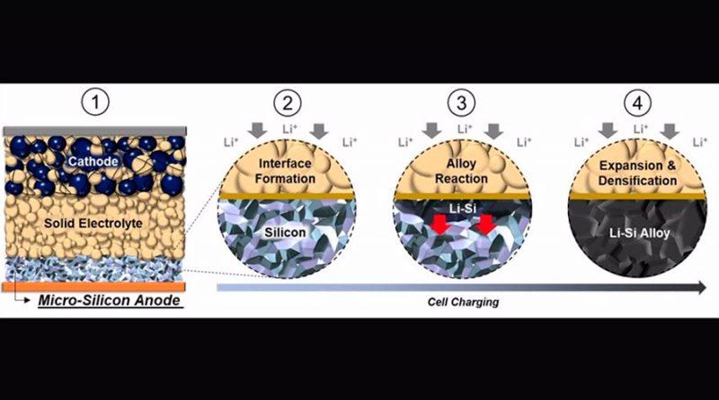 Nueva batería de estado sólido supera el reto del silicio